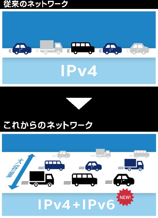 dtiのipv6 ipoe 接続サービス